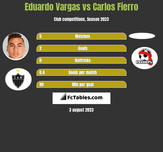 Eduardo Vargas vs Carlos Fierro infographic