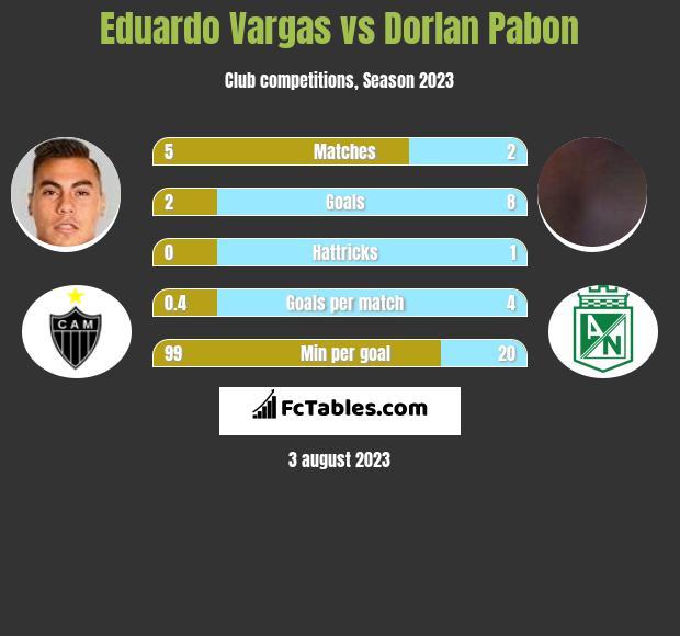 Eduardo Vargas vs Dorlan Pabon infographic