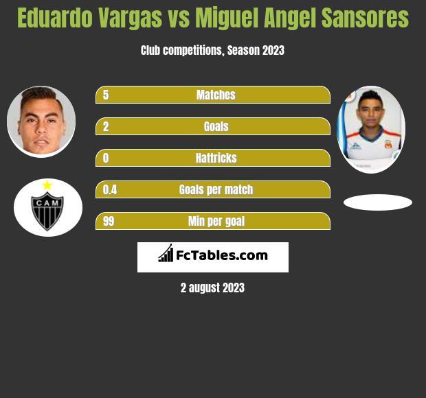 Eduardo Vargas vs Miguel Angel Sansores infographic