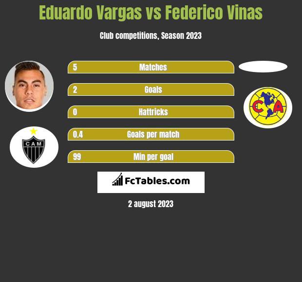 Eduardo Vargas vs Federico Vinas infographic