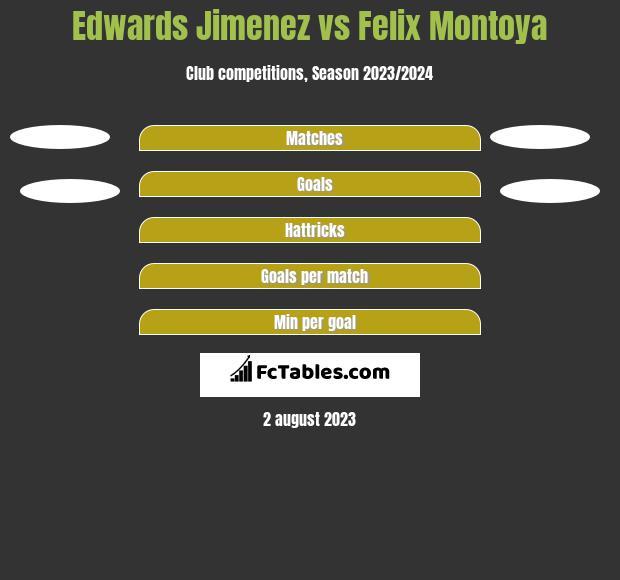 Edwards Jimenez vs Felix Montoya h2h player stats