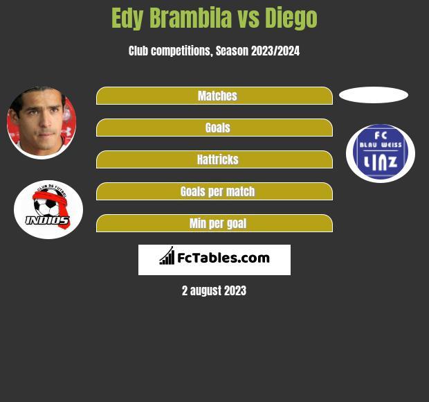 Edy Brambila vs Diego infographic