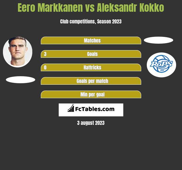 Eero Markkanen vs Aleksandr Kokko h2h player stats