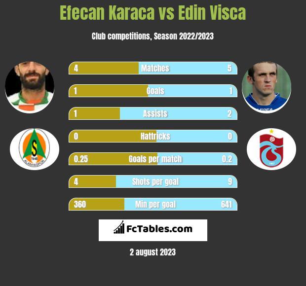 Efecan Karaca vs Edin Visca infographic