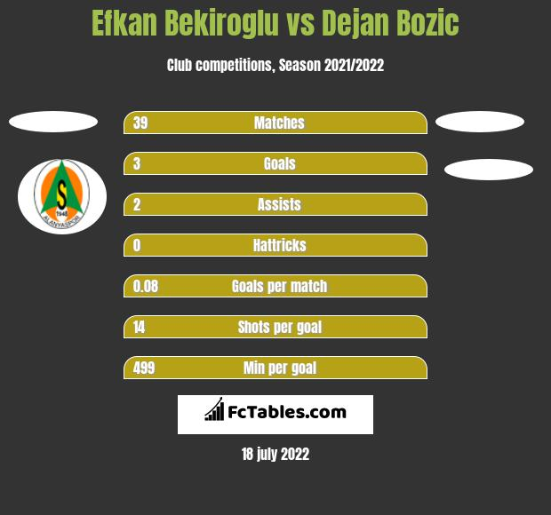 Efkan Bekiroglu vs Dejan Bozic h2h player stats
