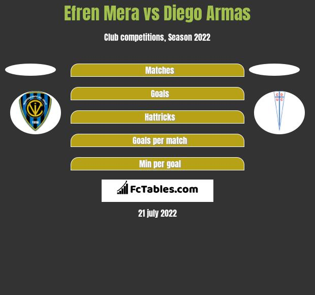 Efren Mera vs Diego Armas h2h player stats