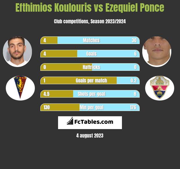 Efthimios Koulouris vs Ezequiel Ponce h2h player stats