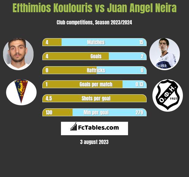 Efthimios Koulouris vs Juan Angel Neira infographic