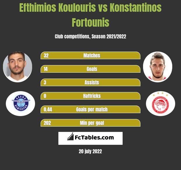 Efthimios Koulouris vs Konstantinos Fortounis h2h player stats