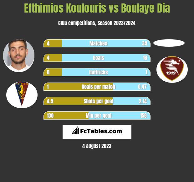 Efthimios Koulouris vs Boulaye Dia infographic