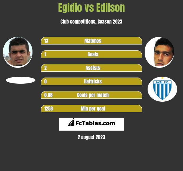 Egidio vs Edilson infographic