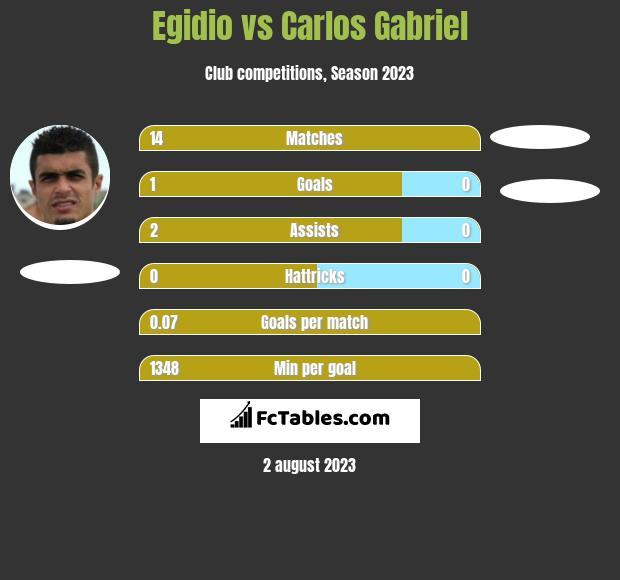 Egidio vs Carlos Gabriel infographic