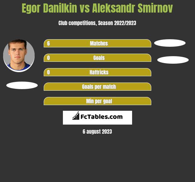 Egor Danilkin vs Aleksandr Smirnov infographic