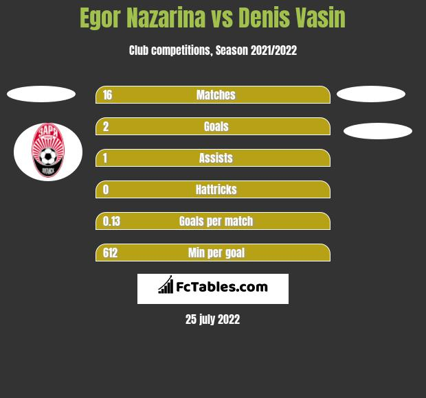 Egor Nazarina vs Denis Vasin h2h player stats