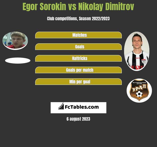 Egor Sorokin vs Nikolay Dimitrov infographic
