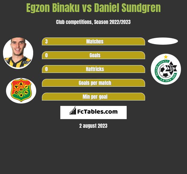 Egzon Binaku vs Daniel Sundgren infographic