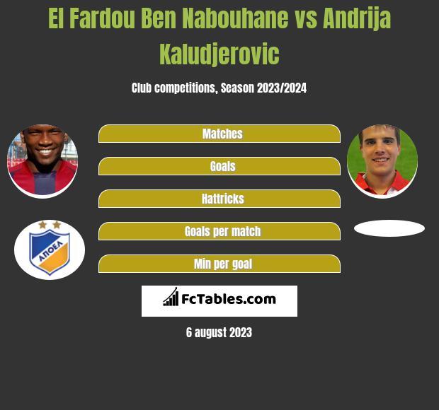 El Fardou Ben Nabouhane vs Andrija Kaludjerovic h2h player stats