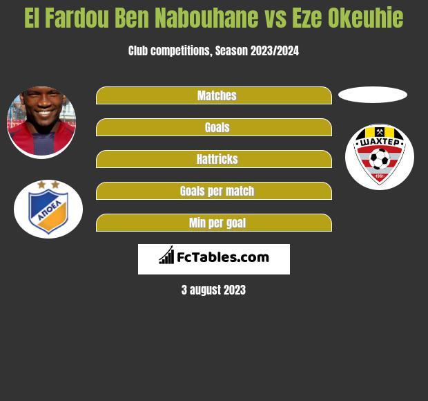 El Fardou Ben Nabouhane vs Eze Okeuhie h2h player stats