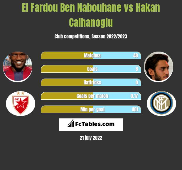 El Fardou Ben Nabouhane vs Hakan Calhanoglu infographic