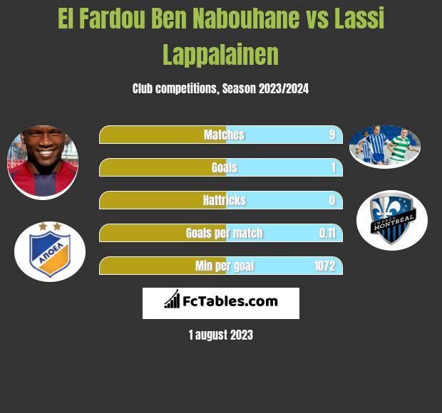 El Fardou Ben Nabouhane vs Lassi Lappalainen h2h player stats