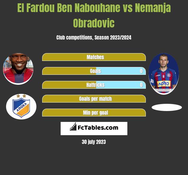 El Fardou Ben Nabouhane vs Nemanja Obradovic infographic