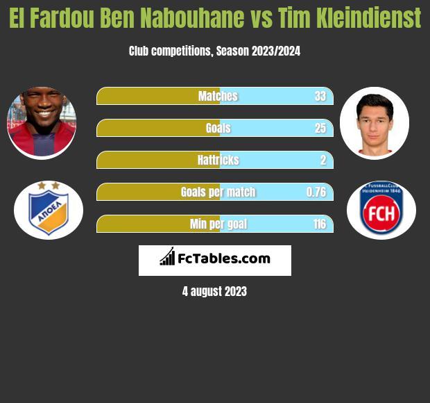 El Fardou Ben Nabouhane vs Tim Kleindienst h2h player stats