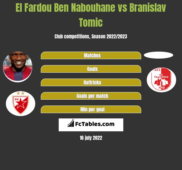 El Fardou Ben Nabouhane vs Branislav Tomic h2h player stats