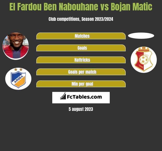 El Fardou Ben Nabouhane vs Bojan Matic h2h player stats