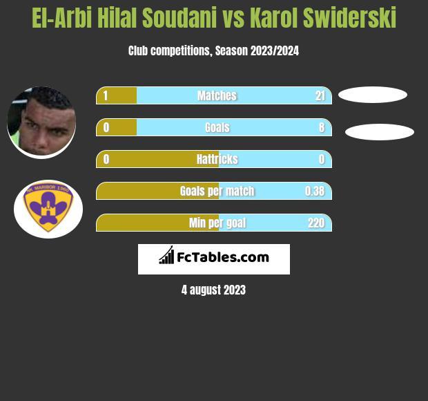 El-Arbi Hilal Soudani vs Karol Swiderski infographic