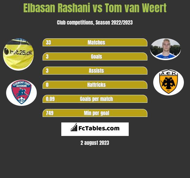 Elbasan Rashani vs Tom van Weert h2h player stats