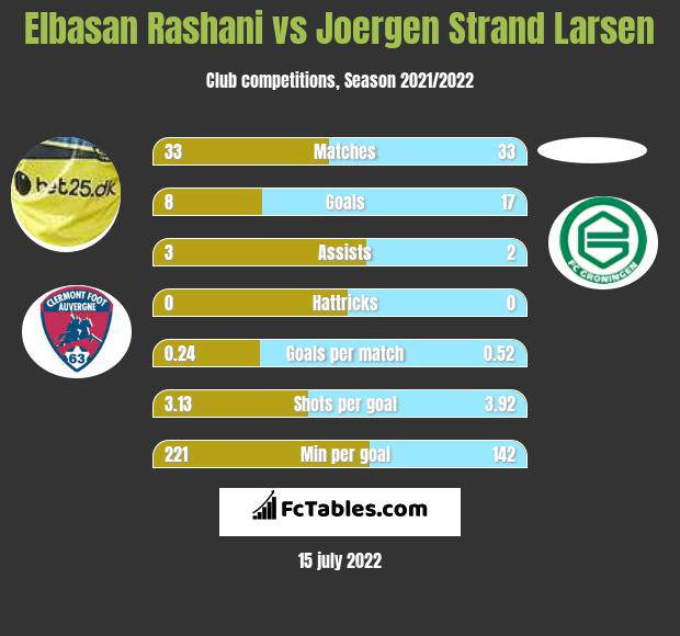 Elbasan Rashani vs Joergen Strand Larsen infographic