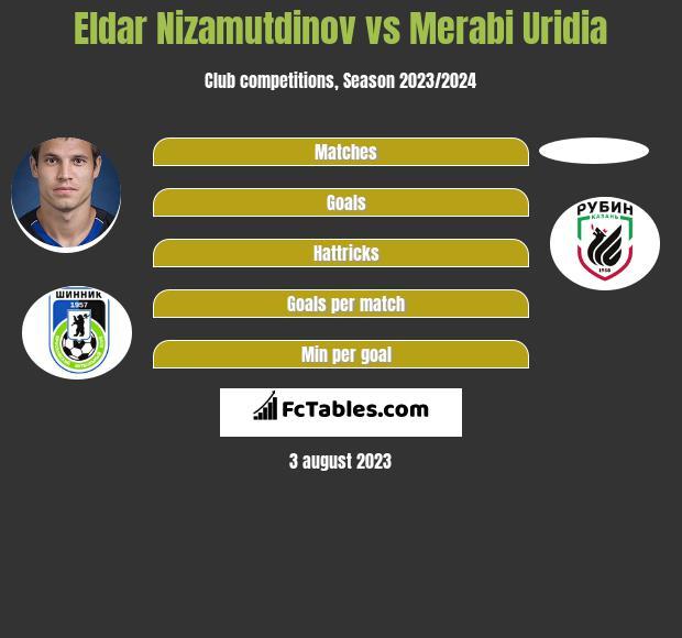 Eldar Nizamutdinov vs Merabi Uridia h2h player stats