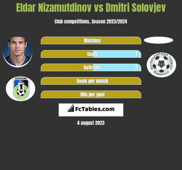 Eldar Nizamutdinov vs Dmitri Solovjev h2h player stats