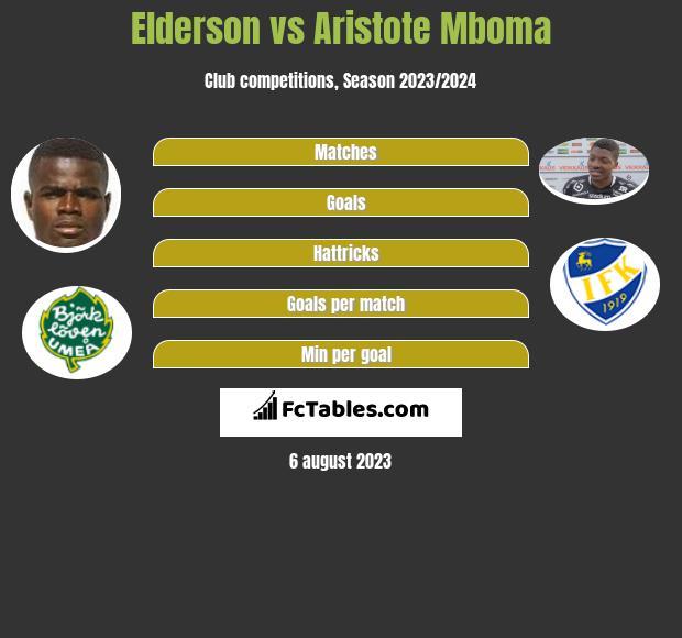 Elderson vs Aristote Mboma infographic