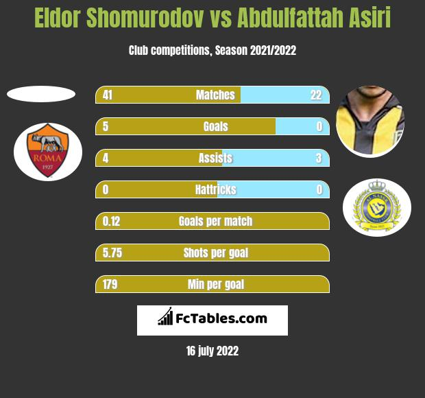 Eldor Shomurodov vs Abdulfattah Asiri h2h player stats