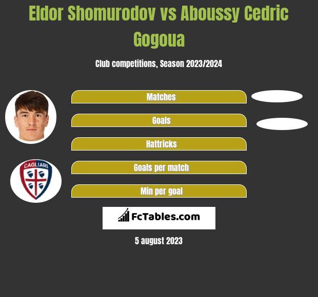 Eldor Shomurodov vs Aboussy Cedric Gogoua h2h player stats