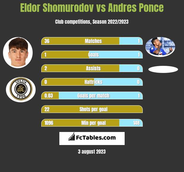 Eldor Shomurodov vs Andres Ponce h2h player stats