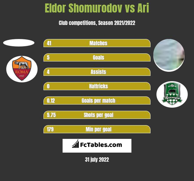 Eldor Shomurodov vs Ari h2h player stats