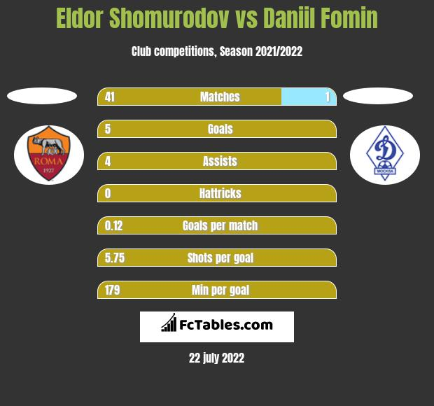 Eldor Shomurodov vs Daniil Fomin h2h player stats