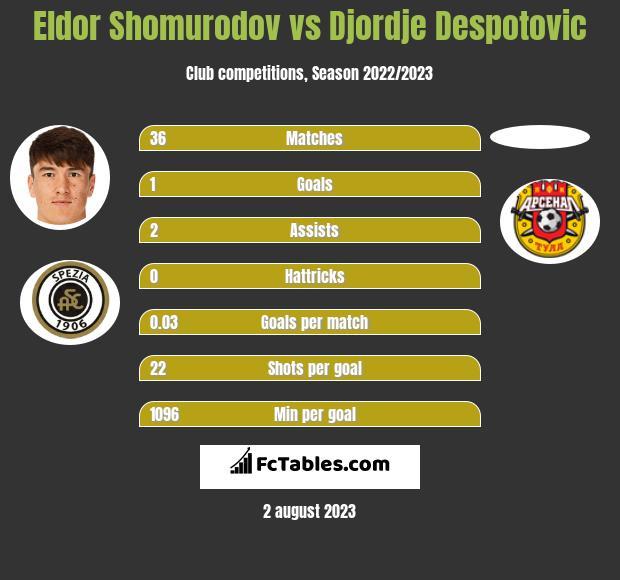 Eldor Shomurodov vs Djordje Despotovic h2h player stats