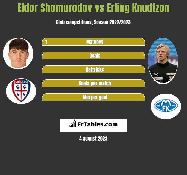 Eldor Shomurodov vs Erling Knudtzon h2h player stats