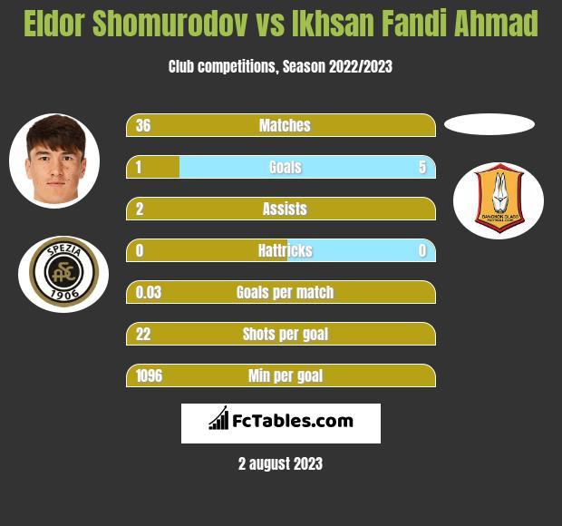 Eldor Shomurodov vs Ikhsan Fandi Ahmad h2h player stats