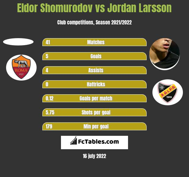 Eldor Shomurodov vs Jordan Larsson h2h player stats