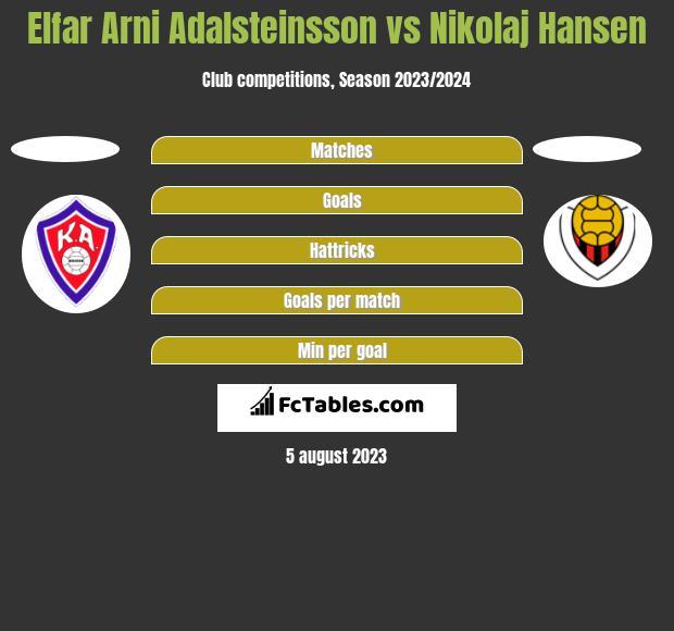 Elfar Arni Adalsteinsson vs Nikolaj Hansen h2h player stats
