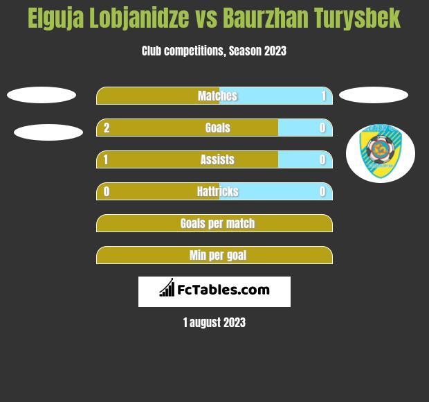 Elguja Lobjanidze vs Baurzhan Turysbek h2h player stats
