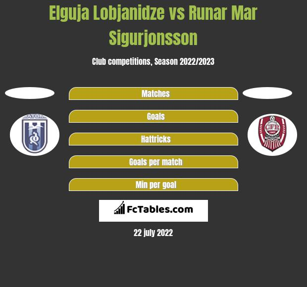 Elguja Lobjanidze vs Runar Mar Sigurjonsson h2h player stats