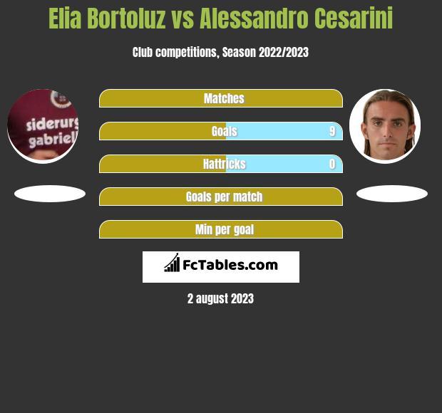 Elia Bortoluz vs Alessandro Cesarini h2h player stats