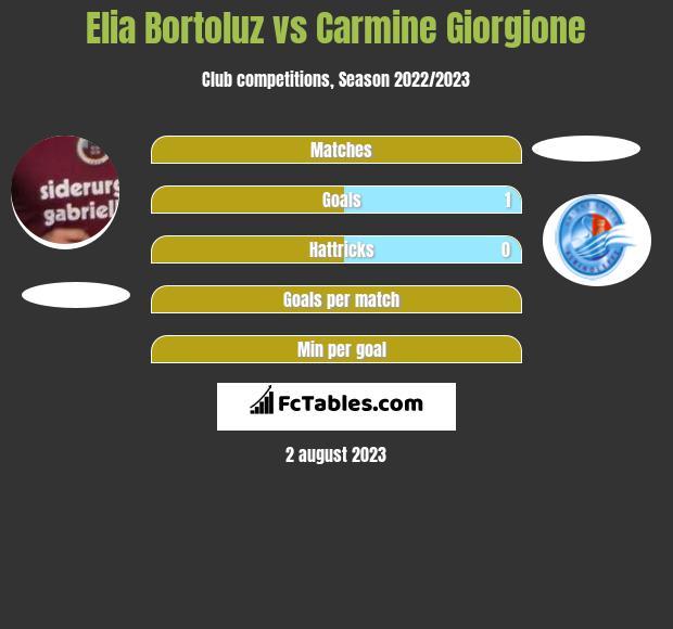 Elia Bortoluz vs Carmine Giorgione h2h player stats