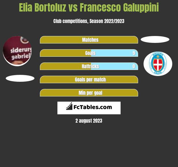 Elia Bortoluz vs Francesco Galuppini h2h player stats