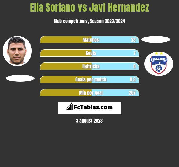 Elia Soriano vs Javi Hernandez h2h player stats